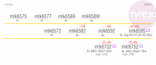 Сравнение новых чипов MediaTek, включая серию MT6752, MT6732